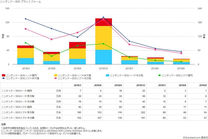 3DS -Sales-Graph