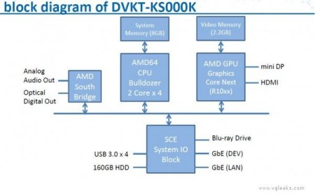 Block diagram of DVKT-KS000K