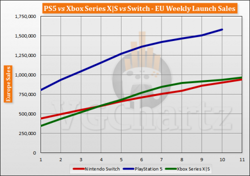 PS5 Vs. Xbox Series X|S vs Switch Europe