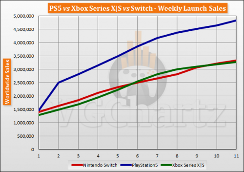 PS5 Vs. Xbox Series X|S vs Switch Global