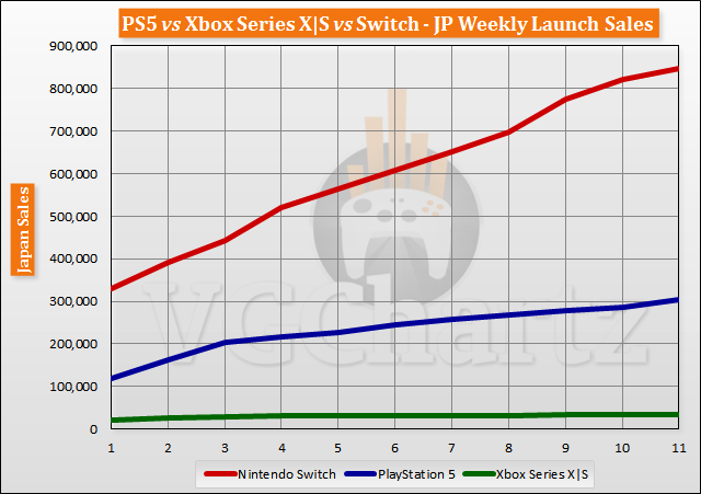 PS5 Vs. Xbox Series X|S vs Switch Japan