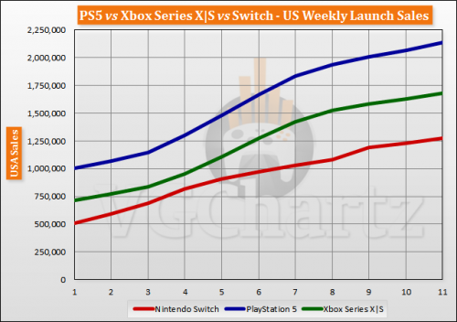 PS5 Vs. Xbox Series X|S vs Switch US