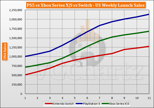 PS5 Vs. Xbox Series X|S vs Switch US