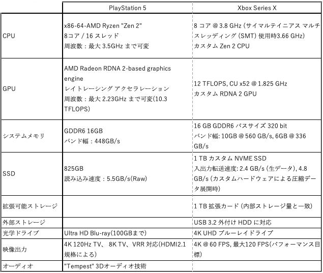 PS5-and-Sboc-Series-X-Spec