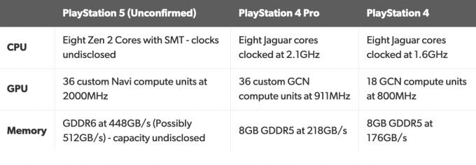 PlayStation 5 Leaked spec