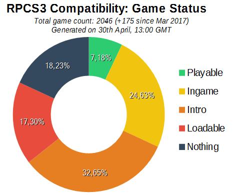 RPCS3_Compatibility Chart
