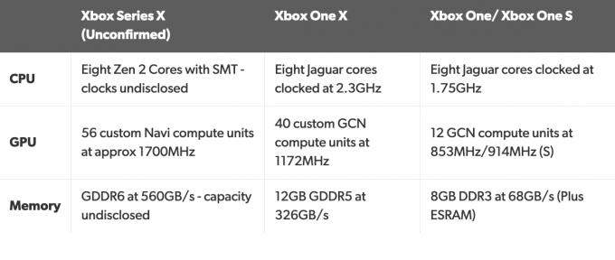 Xbox Series X Leaked pec