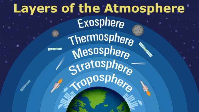 layers-of-the-atmosphere-in-order