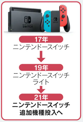 new Switch Nikkei reported