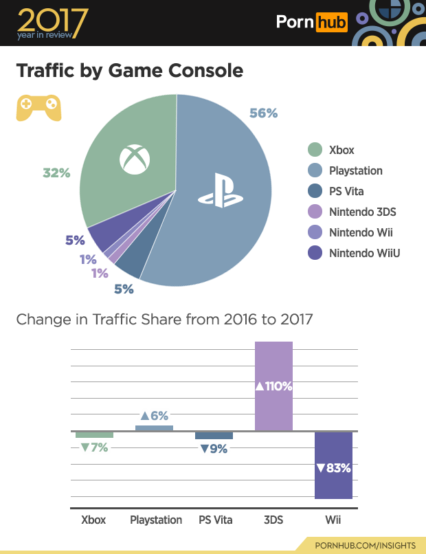 pornhub-insights-2017-year-review-game-console