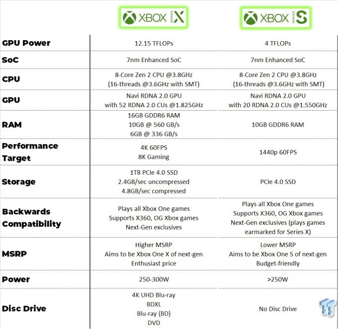 xbox-series-specs-gpu-is-61-weaker-than-with-20cus