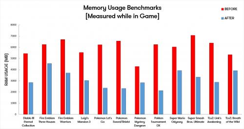 yuzu memory usage